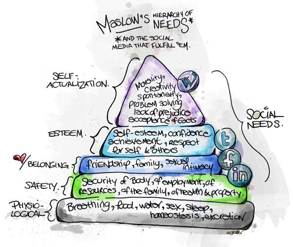 La pirámide de Maslow y las Redes Sociales
