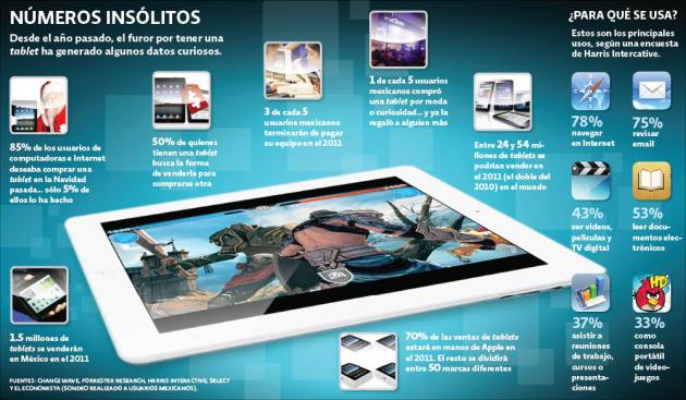 Datos de las tablets