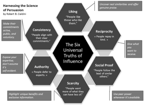 Universal Truths of Influence