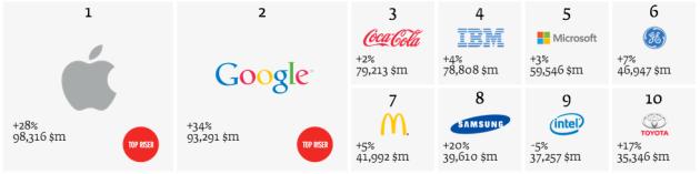 Las mejores marcas del 2013