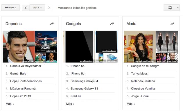 Busquedas Google 2013 México